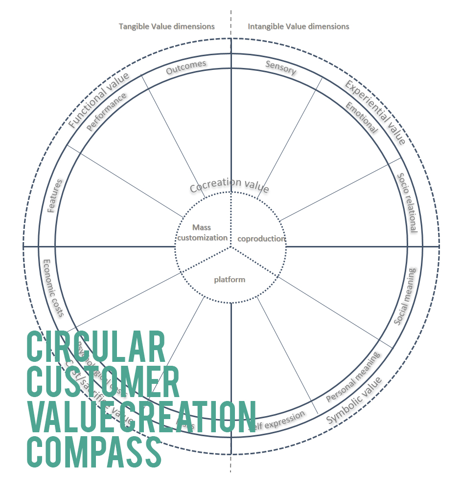 Customer Value Creation In Circular Business Models Is It Time To Revisit Your Value Proposition Ecovala